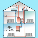 What is the most efficient heating system?