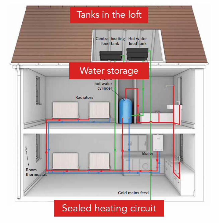 central-heating-diagram